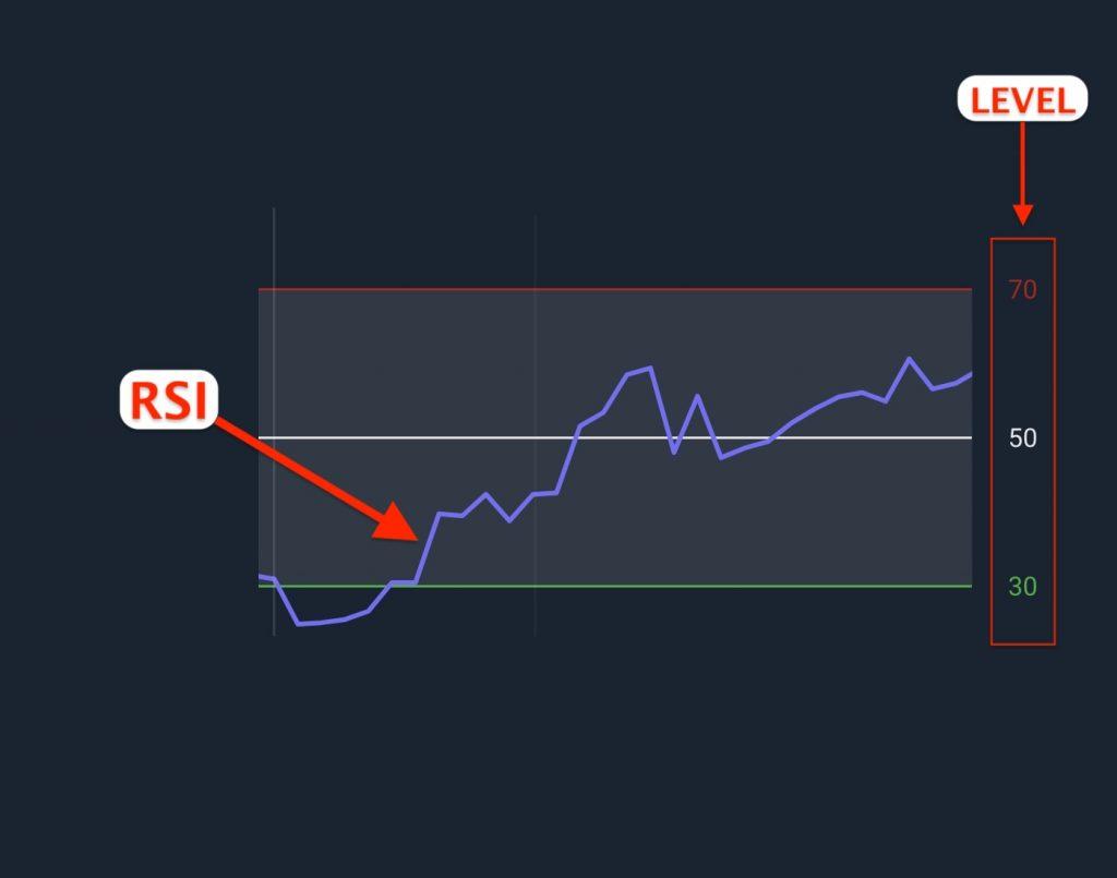 Chỉ báo RSI đo dao động, tính toán động lực của xu hướng