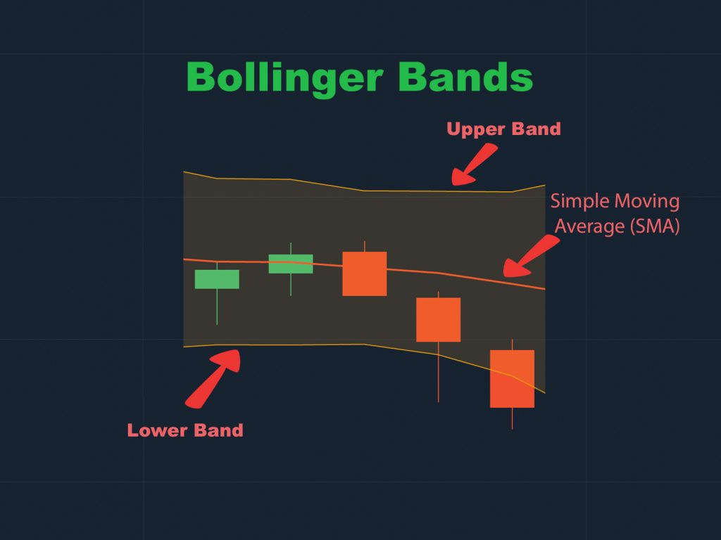 Bollinger Bands indicator in analyzing the foreign exchange market