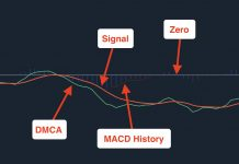 MACD indicator in Trading, Analysis