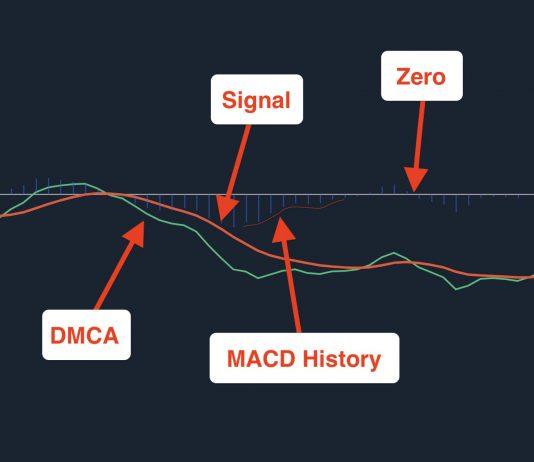MACD indicator in Trading, Analysis