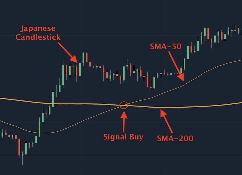 Tín hiệu đường SMA 50 cắt SMA 200 và hướng lên là tín hiệu mua