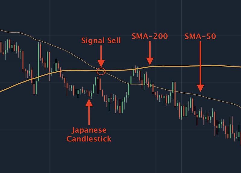 Tín hiệu bán khi SMA-50 cắt SMA-200 và đi xuống