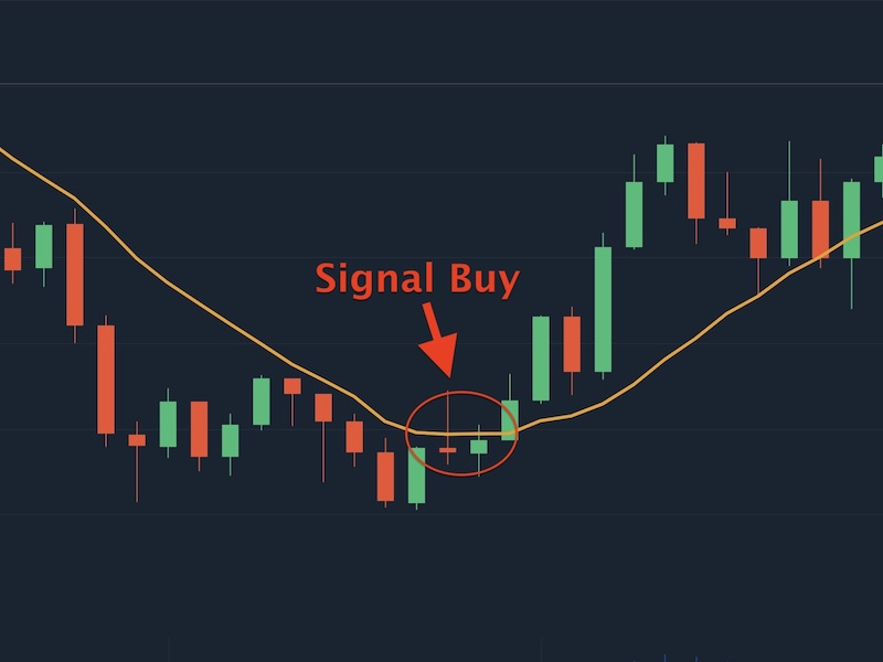You should buy when price chart crosses over the SMA and goes up