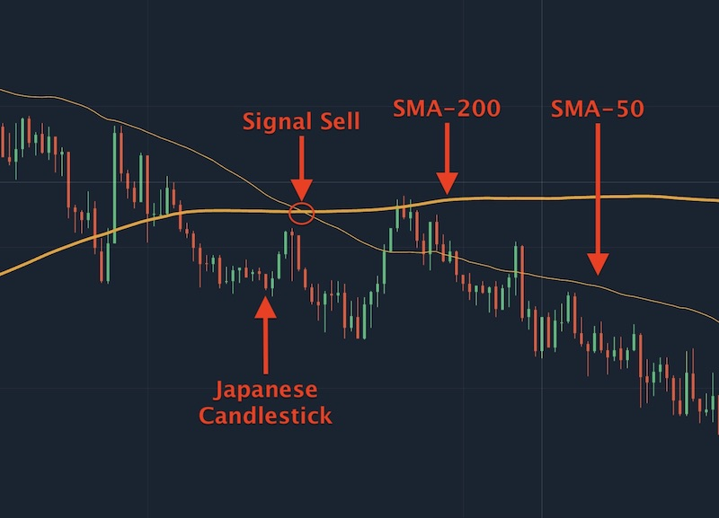 Sell signal appear when SMA-50 crosses over SMA-200 and goes down