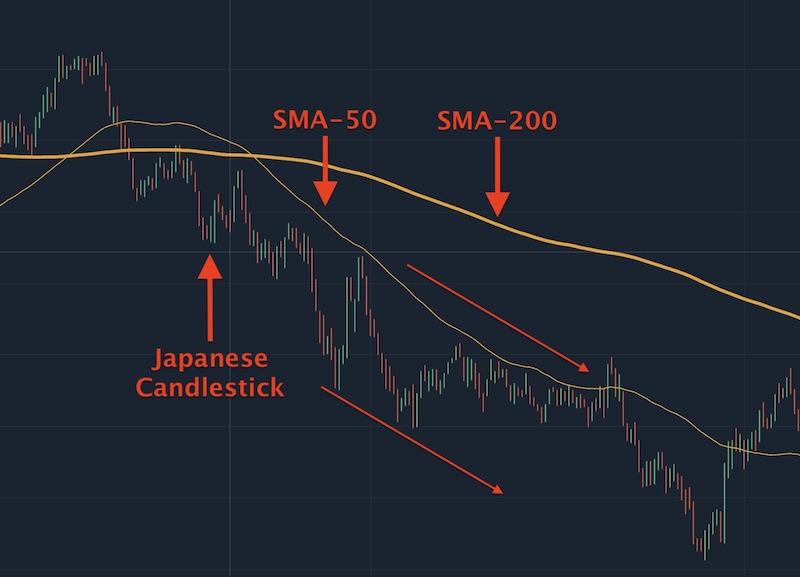 Khi đường SMA-50 nằm bên dưới đường SMA-200 và biểu đồ giá nằm dưới đường SMA-50 cùng hướng xuống thì lúc này sẽ giá giảm ổn định
