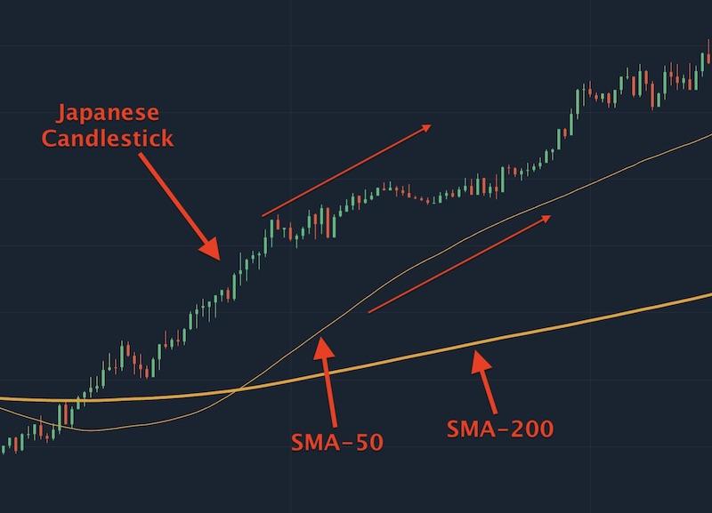 Khi đường SMA-50 nằm trên đường SMA-200 và biểu đồ giá nằm trên đường SMA-50 cùng hướng lên thì lúc này giá tăng ổn định