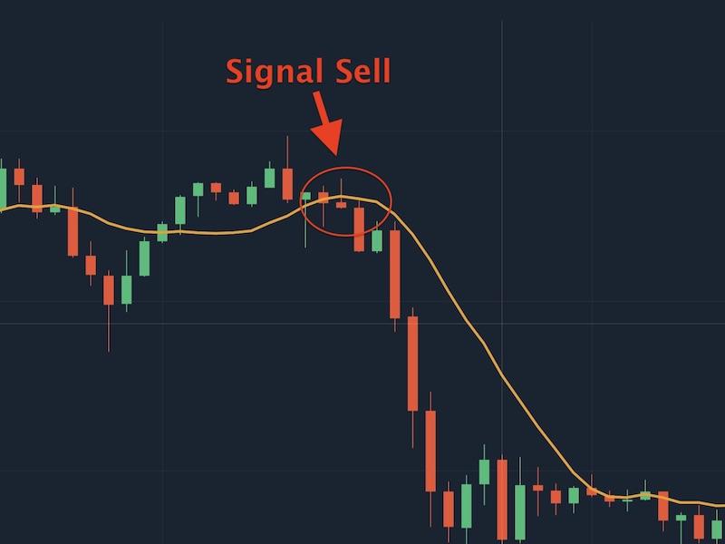 Biểu đồ giá cắt chỉ báo SMA và đi xuống là tín hiệu bán