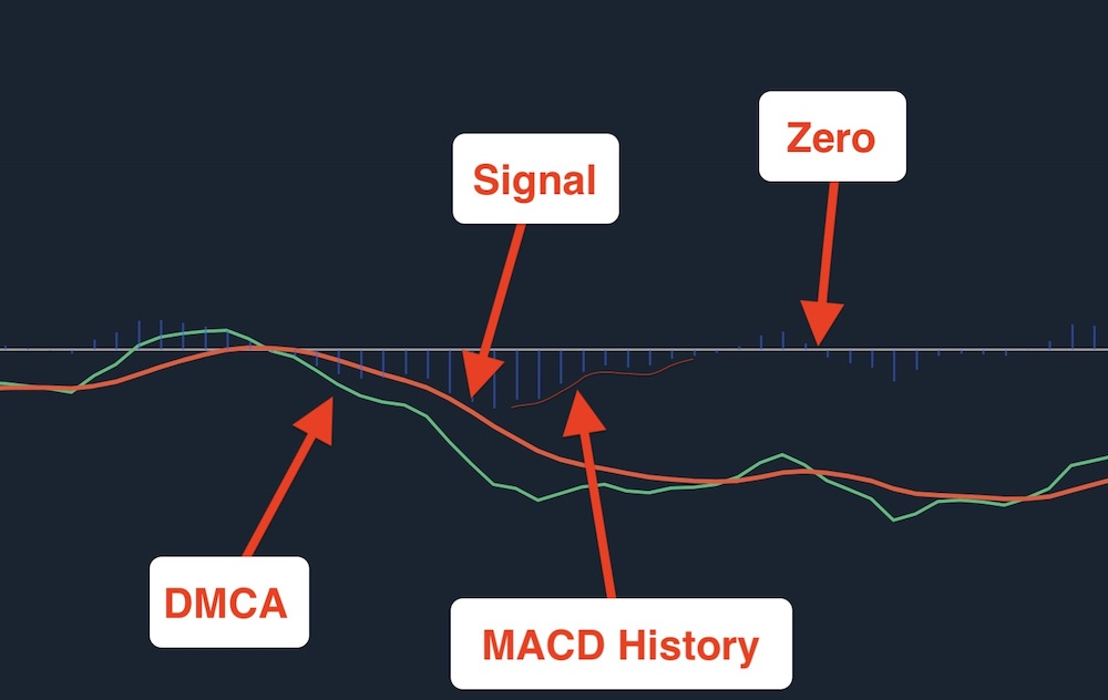 The MACD indicator is a basic indicator, showing the trend and dynamics of the graph