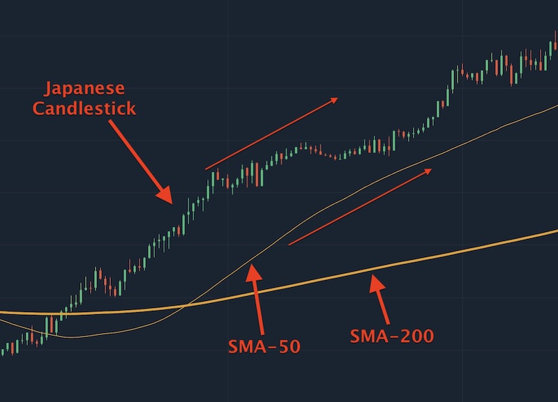 The price will stablize upward when SMA-50 is above SMA-200 and price graph is above SMA-50 in the same direction