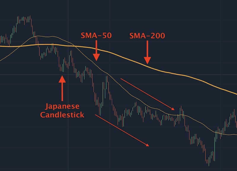 The price is in a downward when SMA-50 is above SMA-200 and price graph is above SMA-50 in the same direction