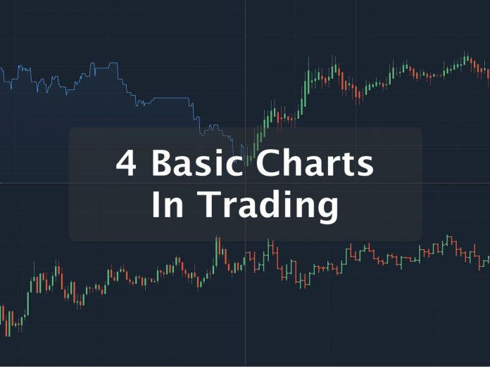 Four basic charts in Trading Technical Analysis