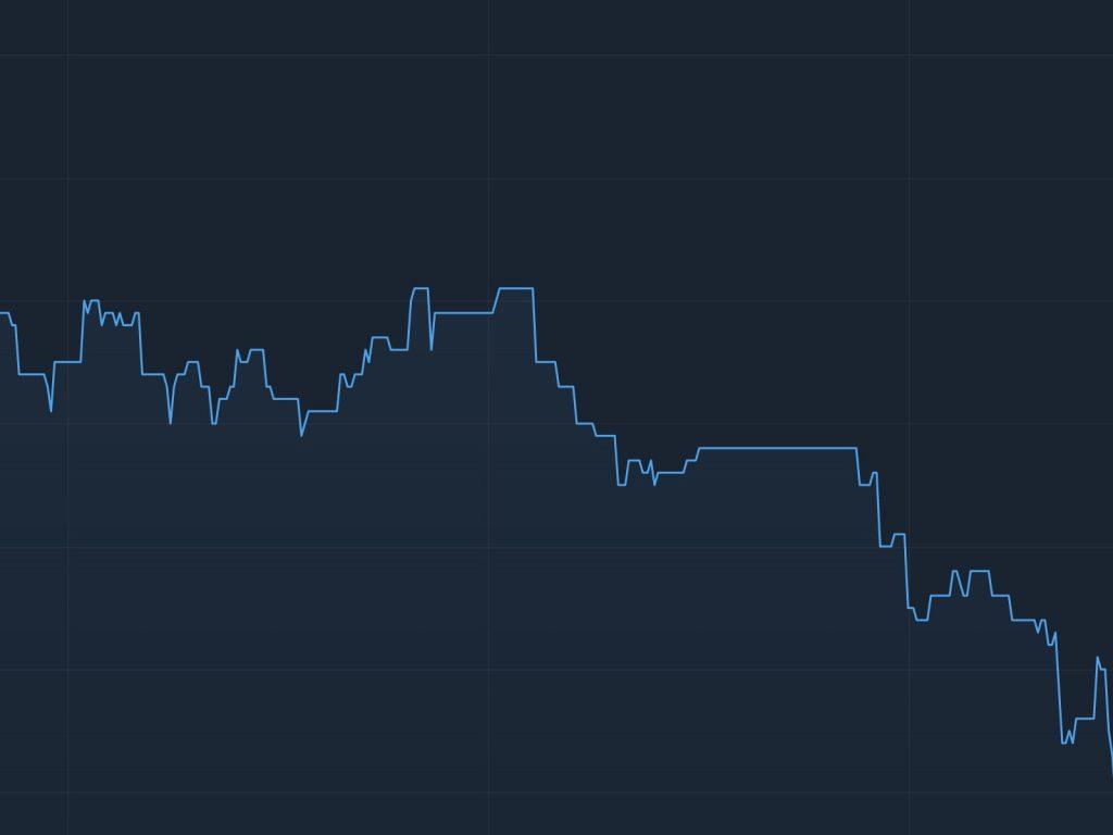 Biểu đồ đường cơ bản trong phân tích kỹ thuật giao dịch thị trường