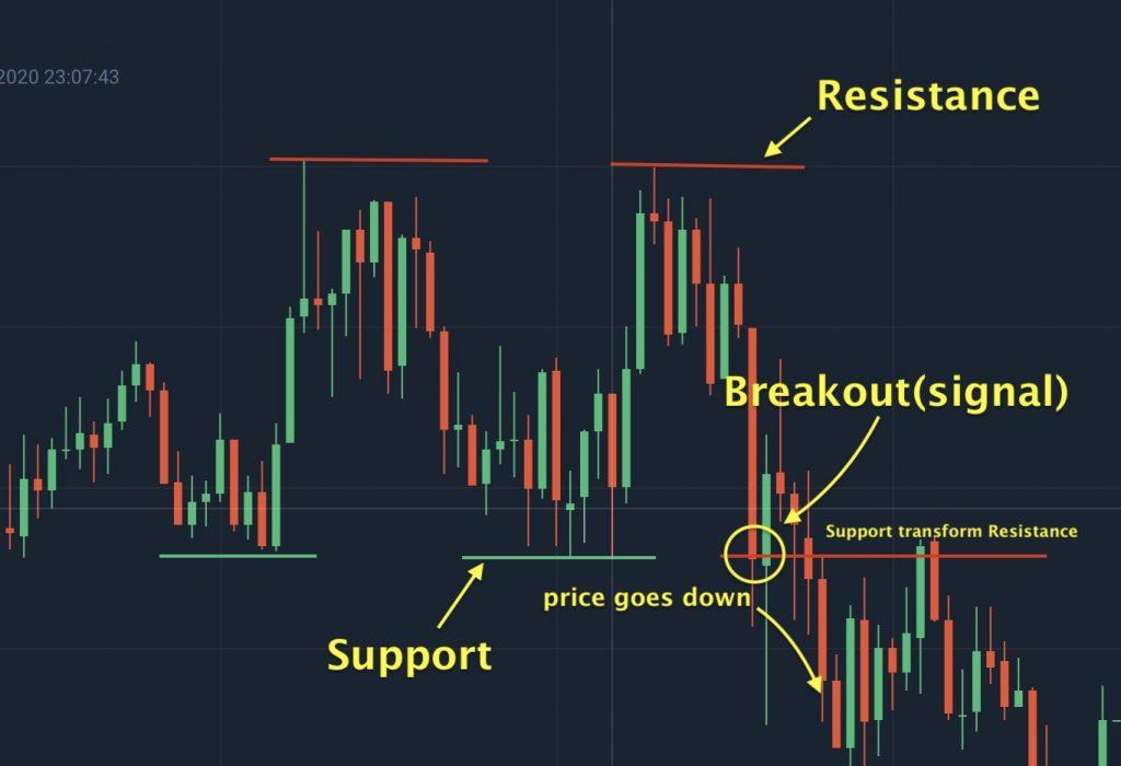 Chỉ báo hỗ trợ và kháng cự breakout, tạo tín hiệu mới