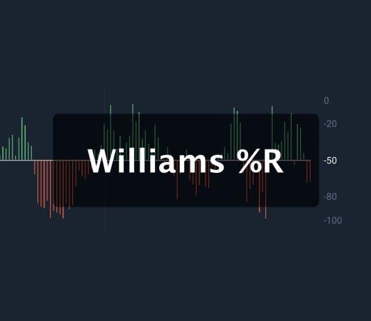 Chỉ báo Williams %R giải thích cách sử dụng