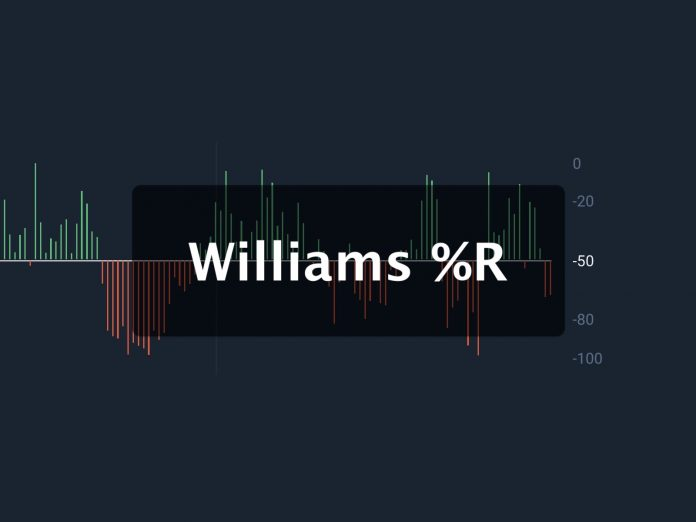What is Williams %R oscillator and how to use it in analysis