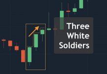 Mô hình Three White Soldiers - Cách sử dụng