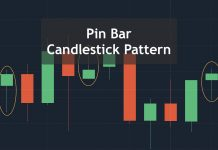 How to use pinbar candlestick pattern in trading strategies