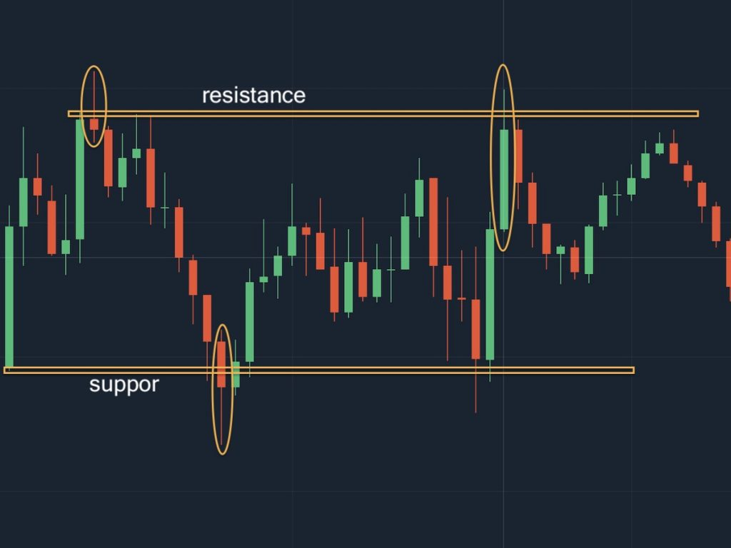 Pin Bar candlestick pattern support resistance reversal signals