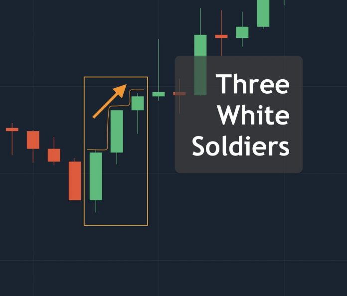 Three White Soldiers candlestick pattern definition and uses