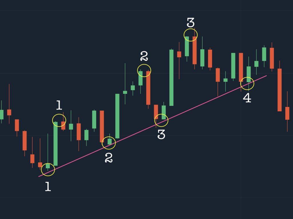 Chỉ báo Trendline tín hiệu của xu hướng tăng
