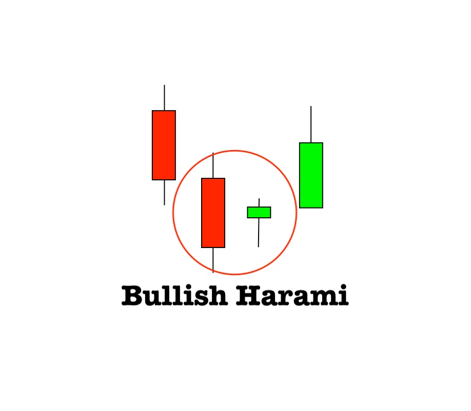 How to use the Bullish Harami candlestick pattern. The end of the downtrend