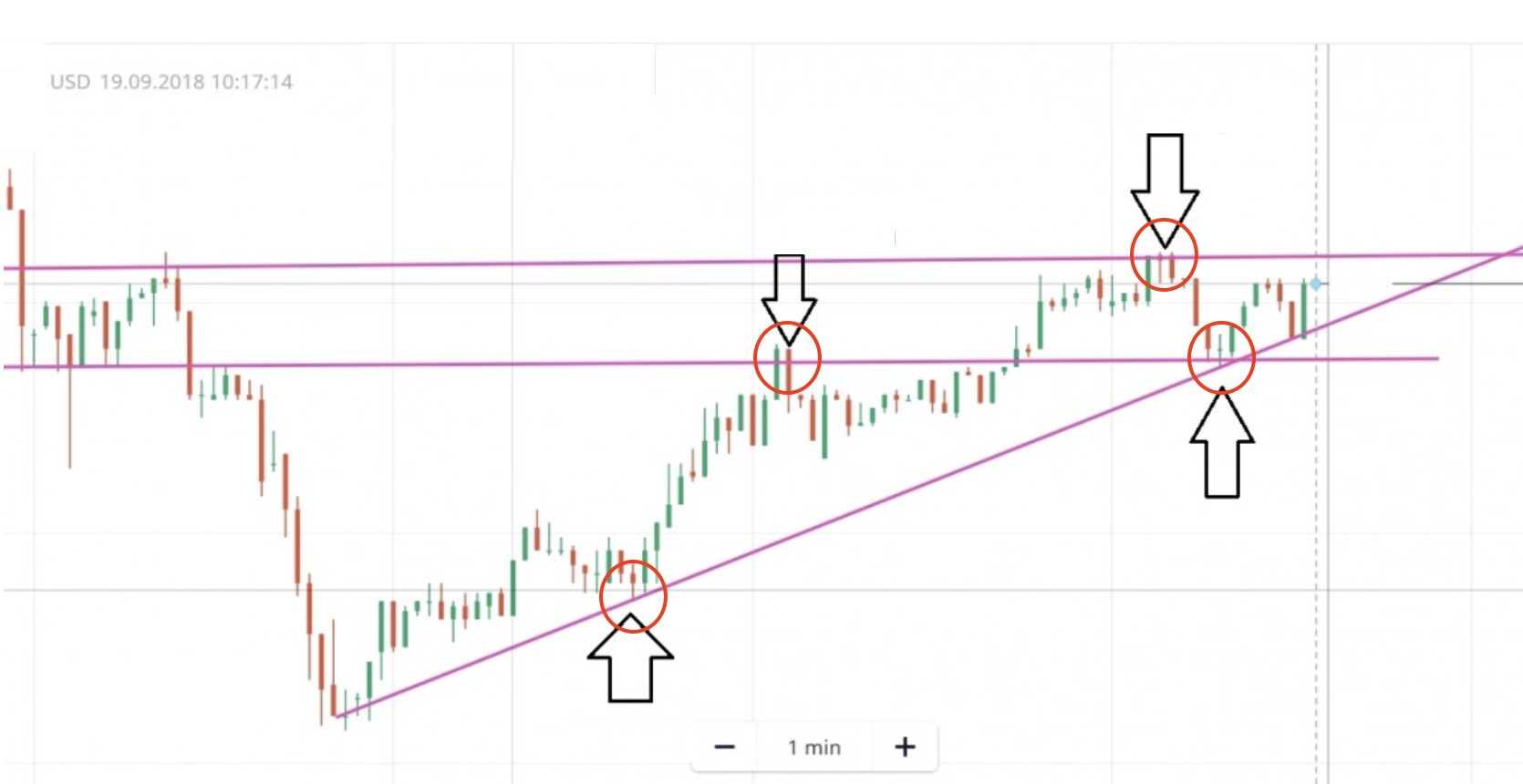 Combination of Trendline and Ladder candlestick pattern