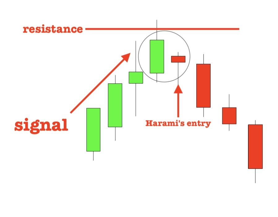 The Bearish Harami reversal point candlestick pattern