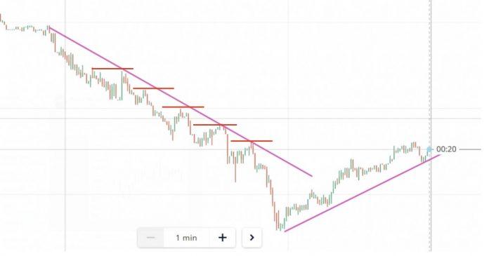 Combine trendline indicator and ladder candlestick pattern