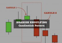 Bearish Engulfing candlestick pattern how define and use