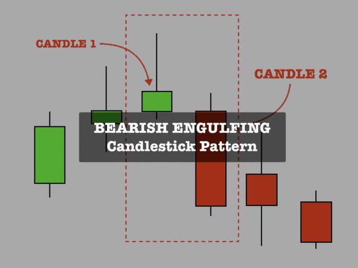 Bearish Engulfing candlestick pattern how define and use