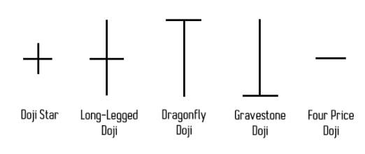 Define Doji candlestick types