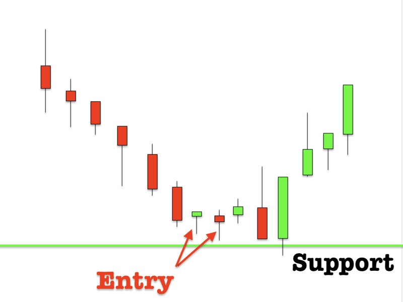 Downtrend signals of pinbar candlestick with Support and Resistance strategy