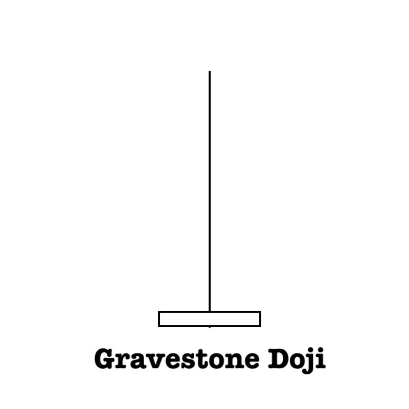 Gravestone Doji candlestick Define