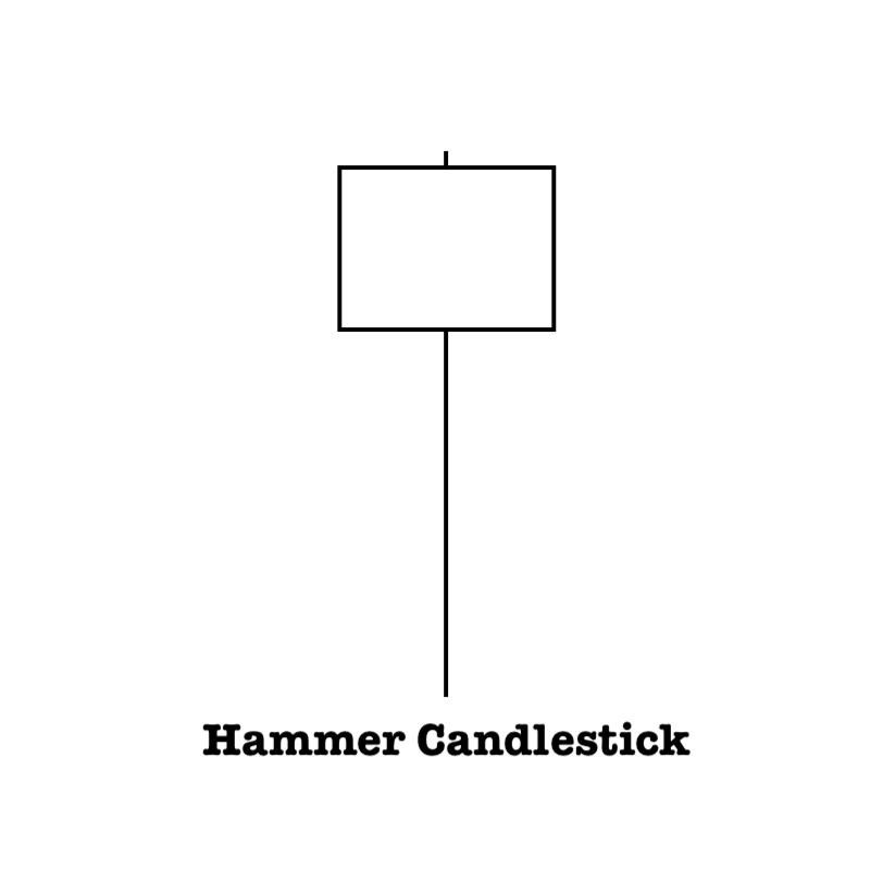 Hammer candlestick define