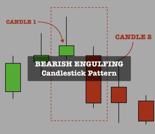 Mô hình Bearish Engulfing tìm đỉnh đảo chiều xu hướng giảm