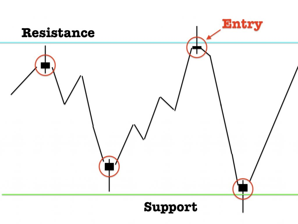 pinbar candlestick with Support and Resistance Indicator