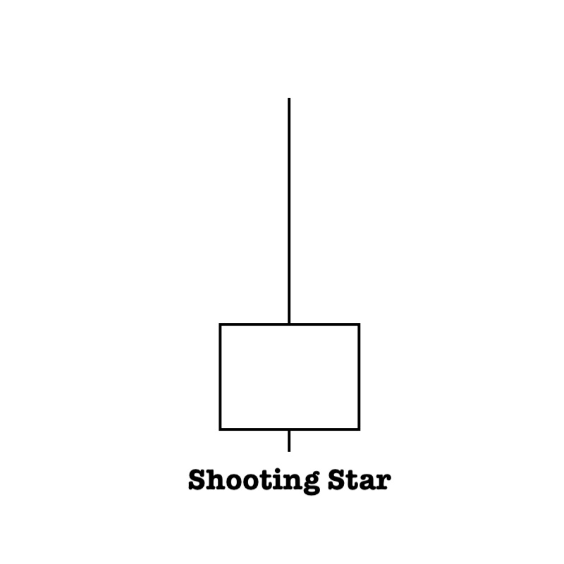 Shooting Star candlestick define