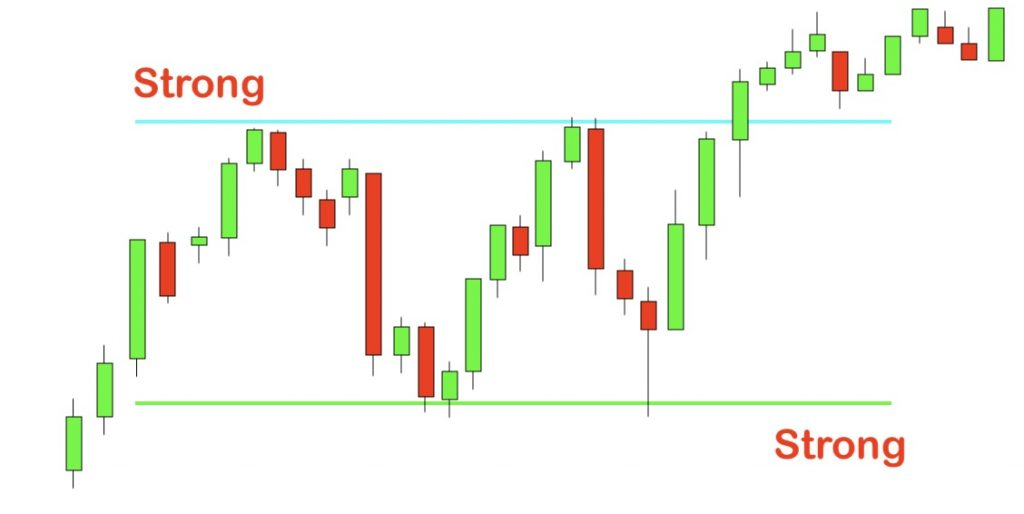 Overcome signals of Support and Resistance Indicator