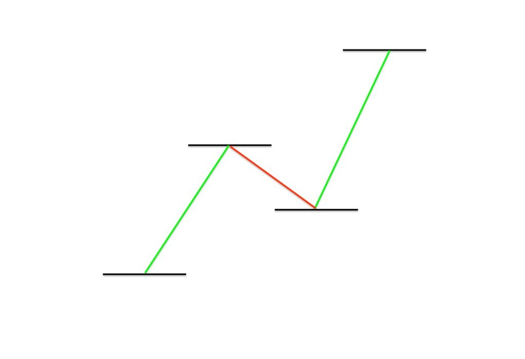 Trendline with Bullish Trade. This is the up trend signals.