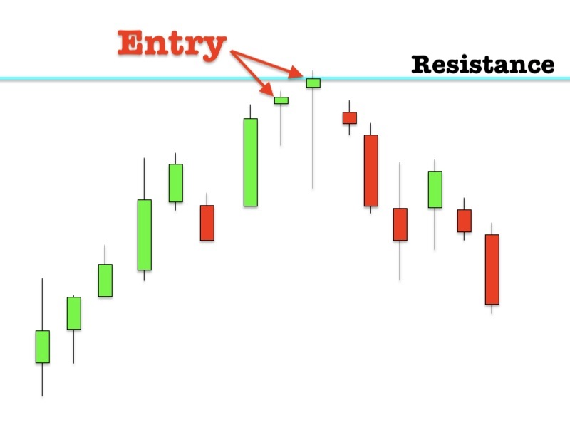 Uptrend signals of pinbar candlestick with Support and Resistance strategy