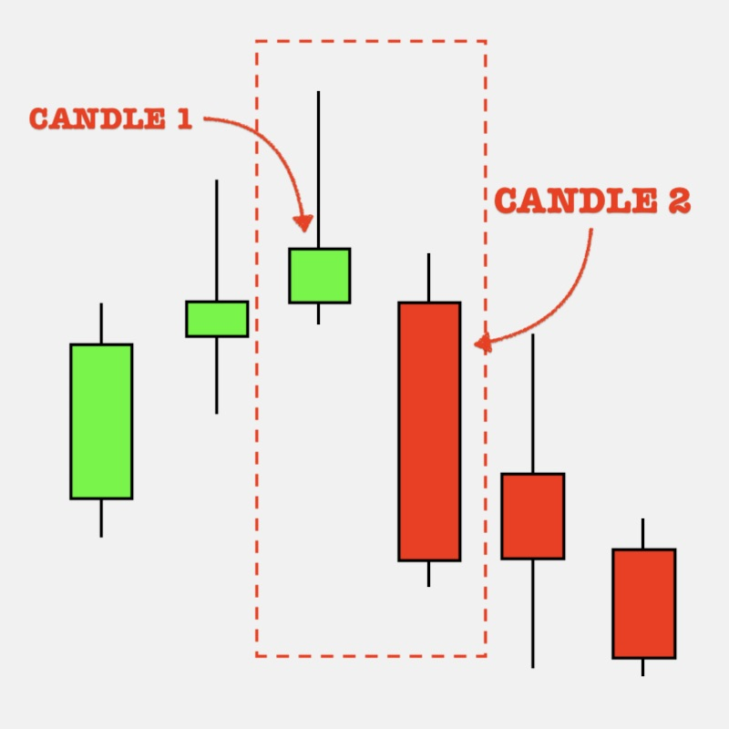 What is Bearish Engulfing Define and Use