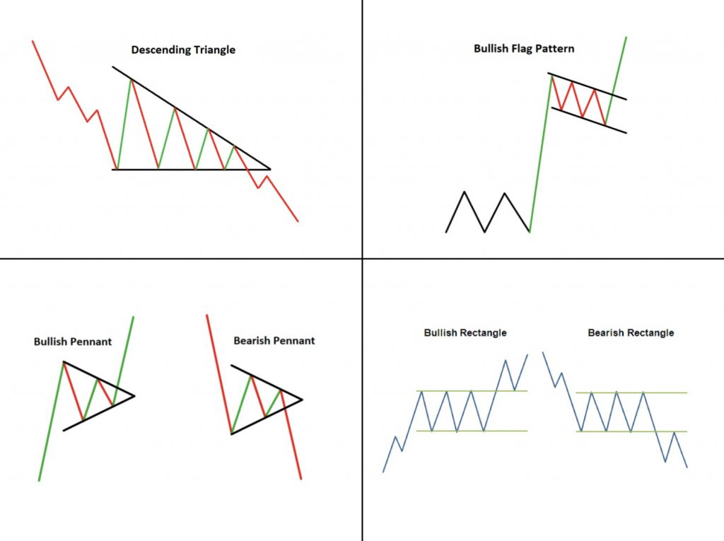 Continuation Pattern Types