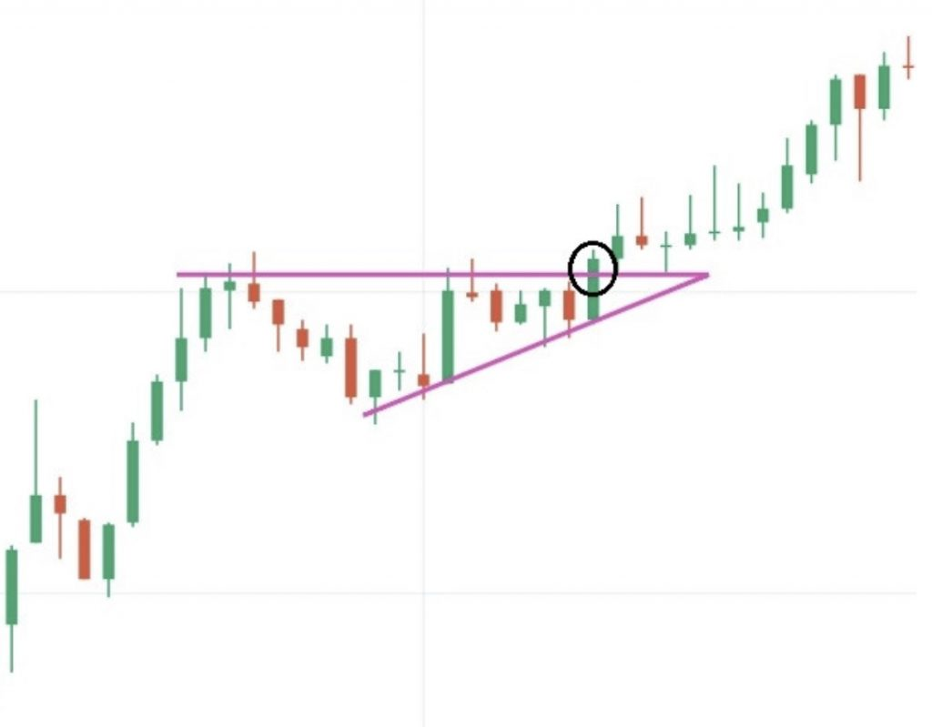 Ascending Chart Triangle Pattern