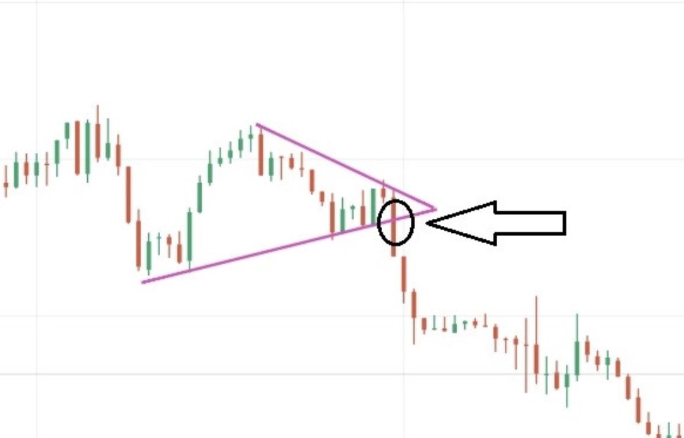 Symmetrical Chart Triangle Pattern