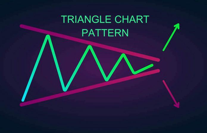 Triangle Chart Pattern